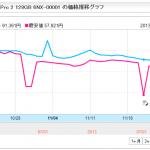 surface-Pro-2-chart