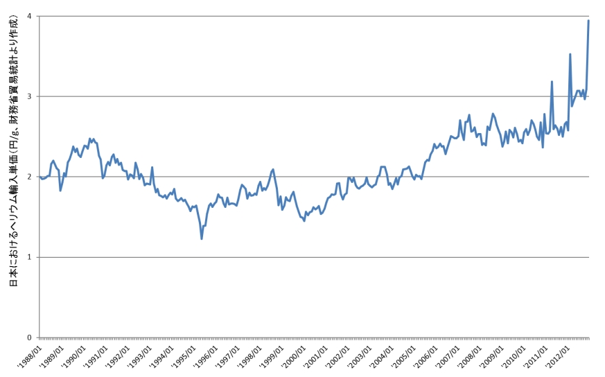ヘリウムガスの価格推移